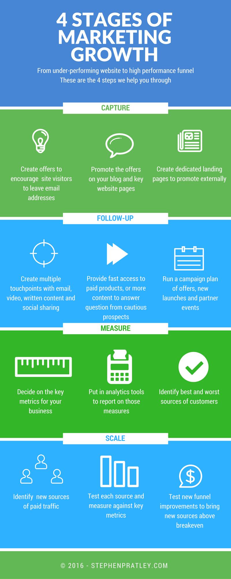 stephenpratley-com_4_marketing_automation_stages